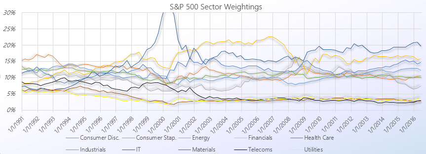 S&P 500 Sector Weightings 1979 - 2019'| Siblis Research