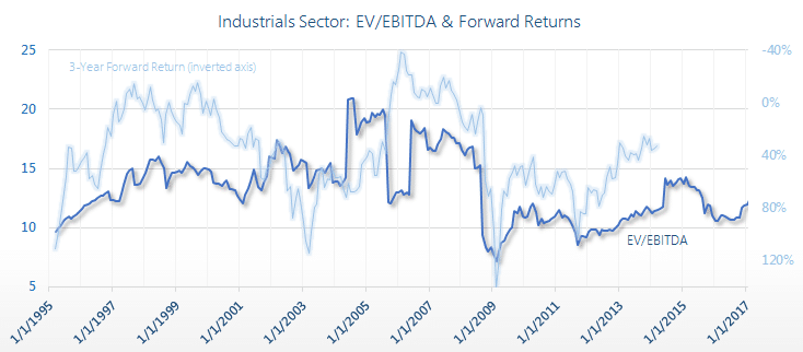 EV/EBITDA Multiples by Industry 1995 - 2019'| Siblis Research