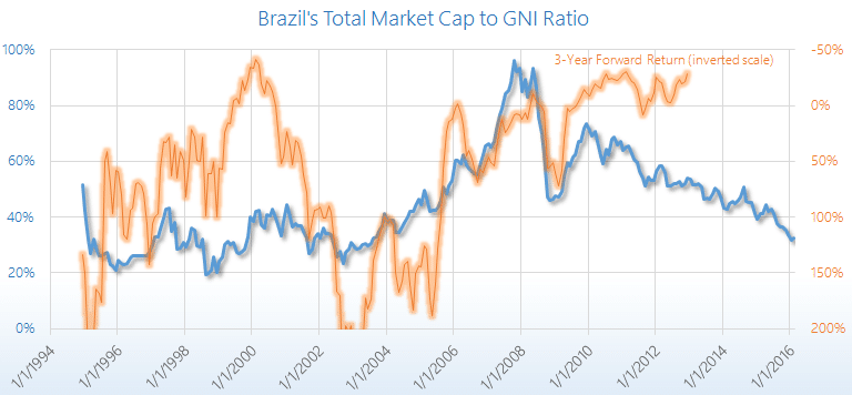 Brazil Market Cap to GDP ratio chart