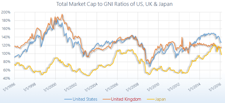 US UK Japan Total Market Cap to GDP Ratio