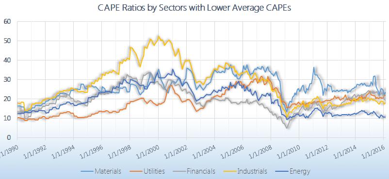 Shiller PE Overvalued sectors graph