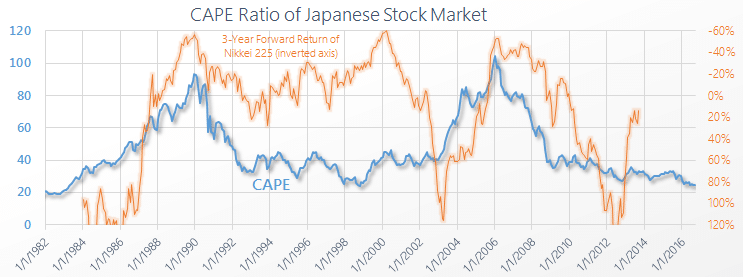 Japan Shiller PE CAPE Graph Chart