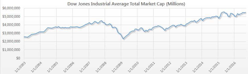 Dow Jones Industrial Average DJIA Total Market Cap Value